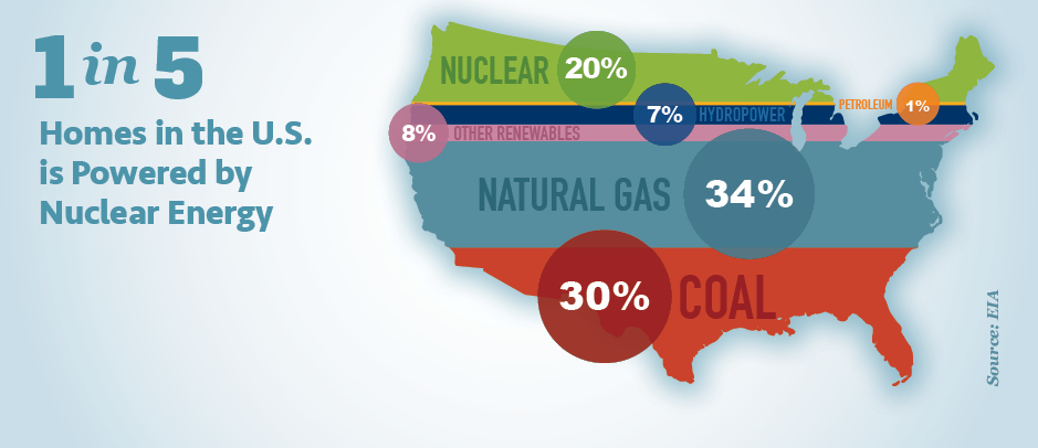 1 in 5 Homes in the US is Powered by Nuclear Energy: 20% Nuclear, 7% Hydropower, 1% Petroleum, 8% Other Renewables, 34% Natural Gas, and 30% Coal