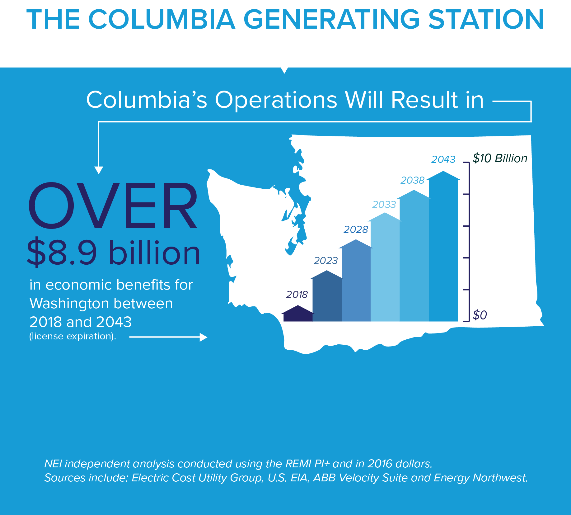 The Columbia Generating Station: Columbia's operations will result in over a billion dollars in economic benefits for Washington between 2018 and 2043 (license expiration)